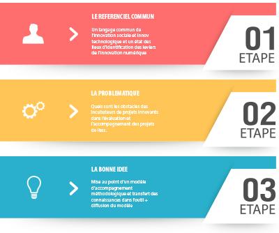 Les étapes du projet ISTESS - Innovation Sociale et Innovation Technologique - Social Planet
